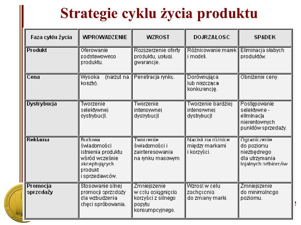Zachodniopomorska Szkoła Biznesu w Szczecinie Strategie cyklu życia produktu