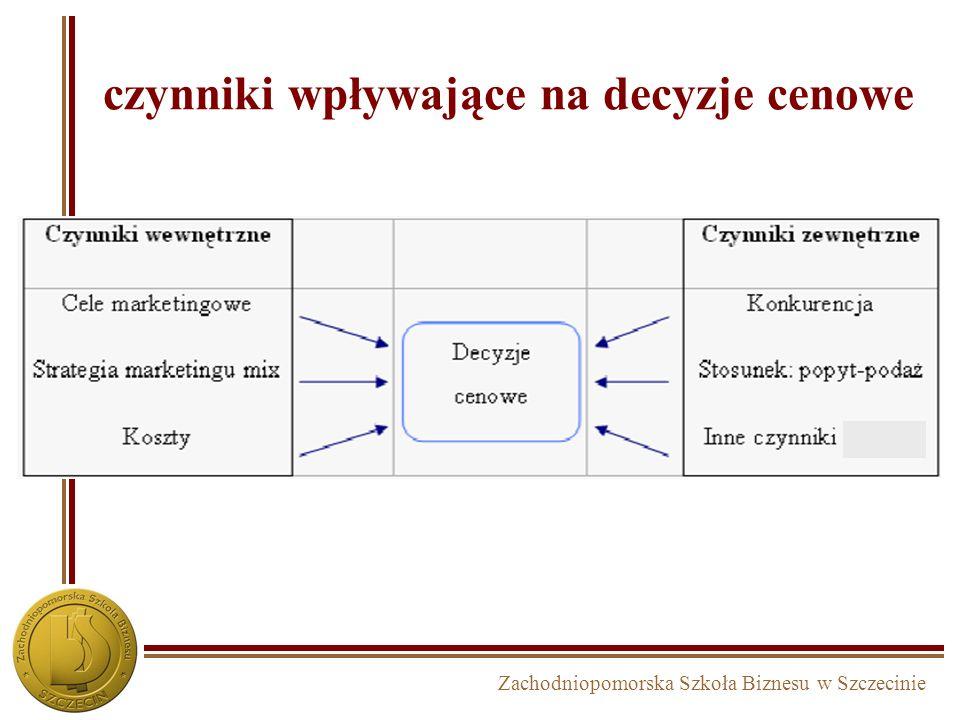 Zachodniopomorska Szkoła Biznesu w Szczecinie czynniki wpływające na decyzje cenowe