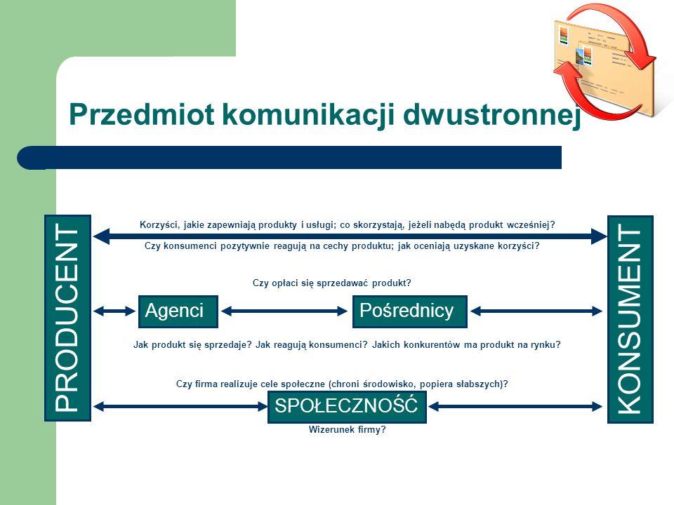 Przedmiot komunikacji dwustronnej PRODUCENT KONSUMENT AgenciPośrednicy SPOŁECZNOŚĆ Korzyści, jakie zapewniają produkty i usługi; co skorzystają, jeżel
