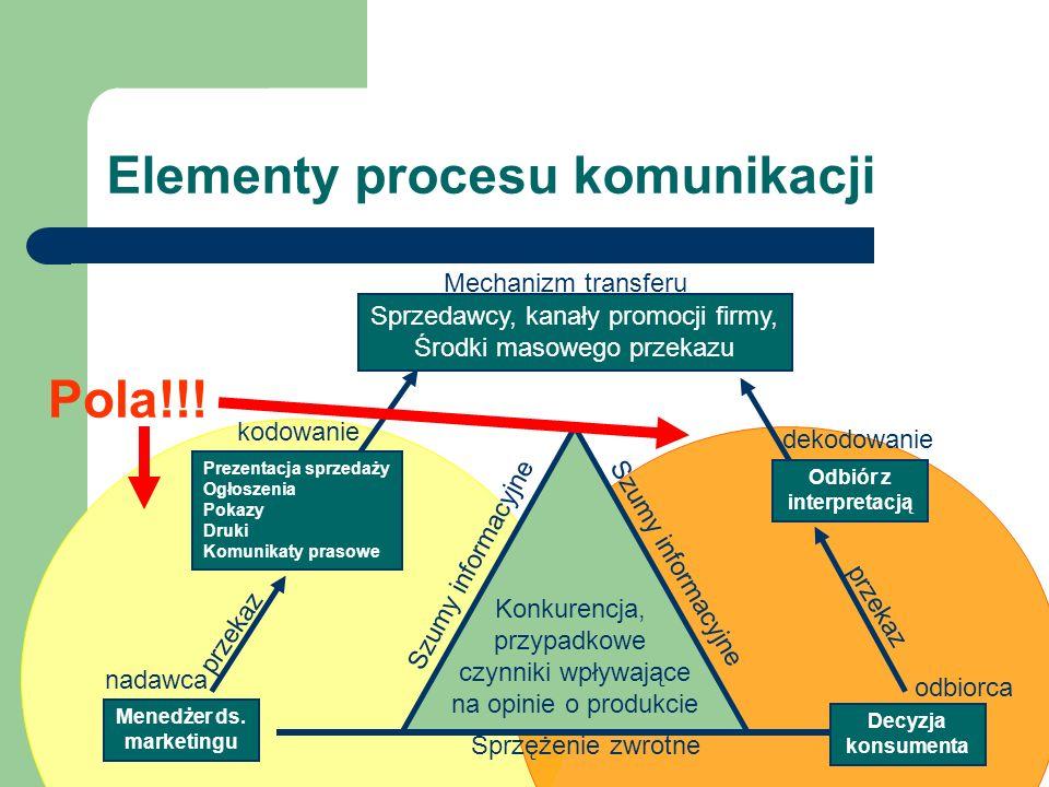 Elementy procesu komunikacji Konkurencja, przypadkowe czynniki wpływające na opinie o produkcie Sprzedawcy, kanały promocji firmy, Środki masowego prz