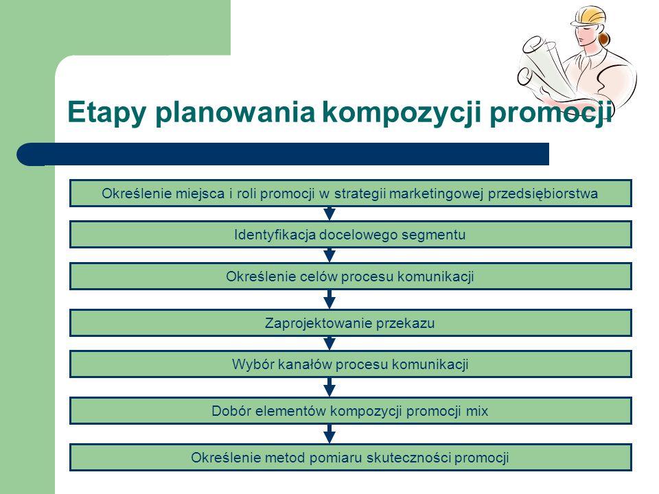 Etapy planowania kompozycji promocji Określenie miejsca i roli promocji w strategii marketingowej przedsiębiorstwa Identyfikacja docelowego segmentu O