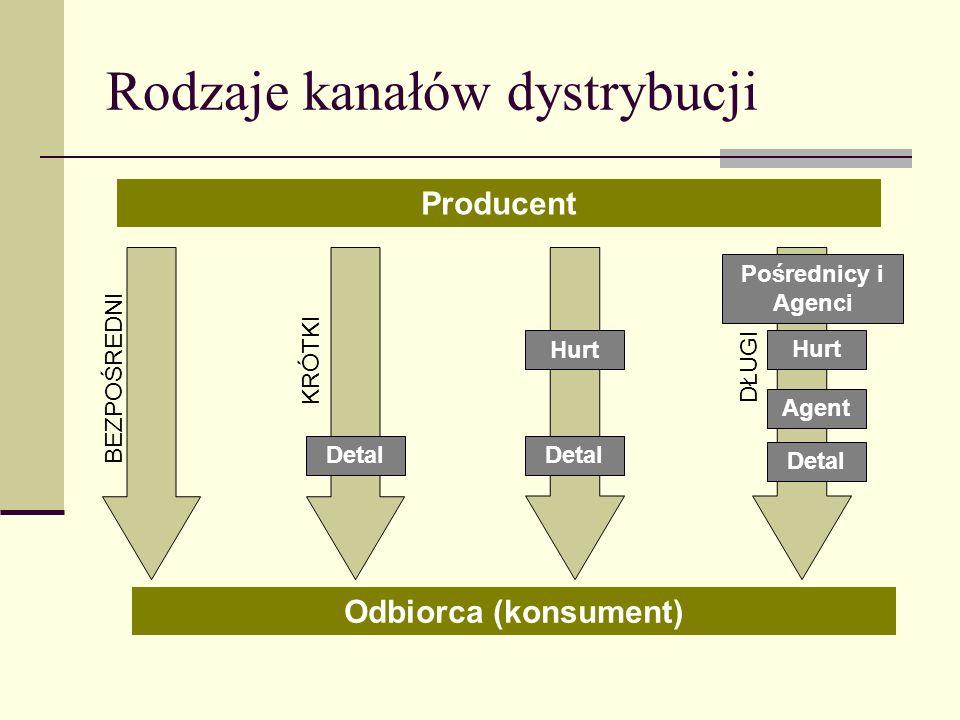 Rodzaje kanałów dystrybucji Producent Odbiorca (konsument) Pośrednicy i Agenci Hurt Agent Detal DŁUGI KRÓTKI BEZPOŚREDNI Hurt Detal