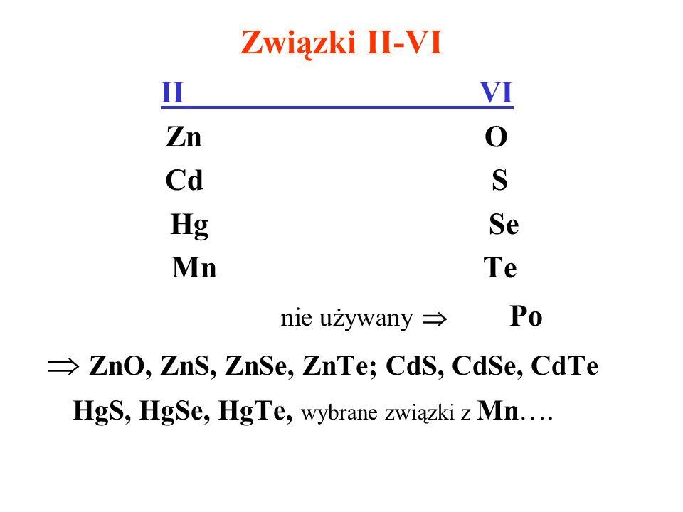 Związki II-VI II VI Zn O Cd S Hg Se Mn Te nie używany Po ZnO, ZnS, ZnSe, ZnTe; CdS, CdSe, CdTe HgS, HgSe, HgTe, wybrane związki z Mn….