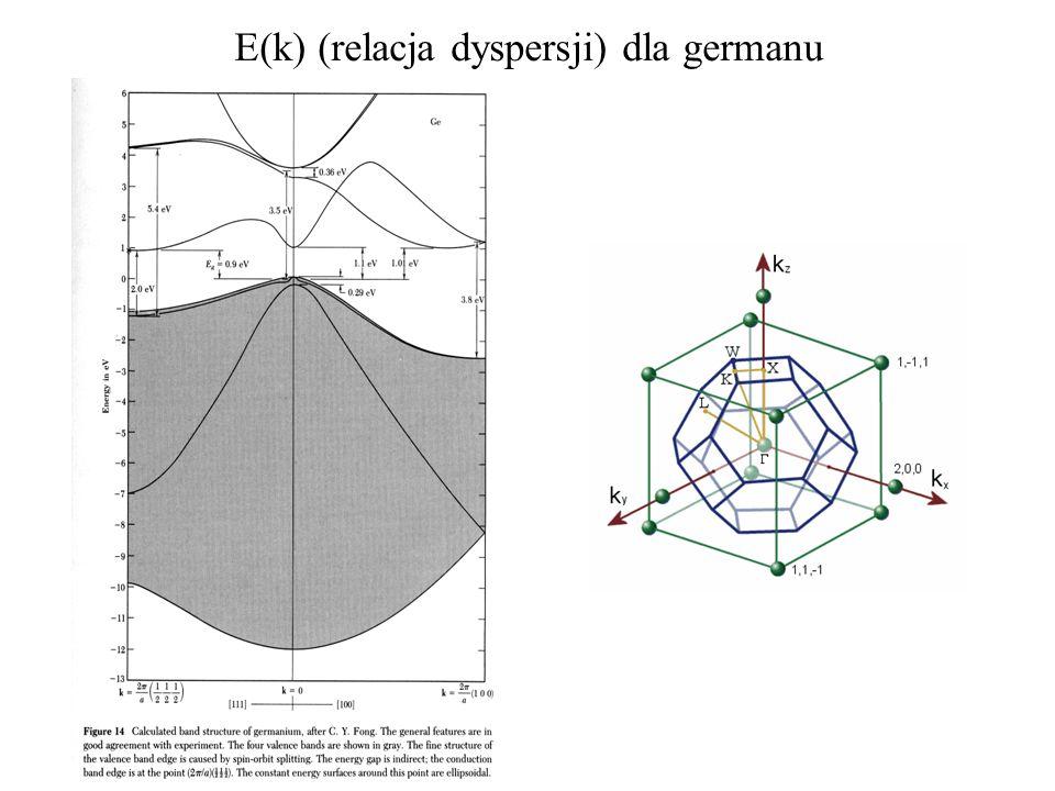 E(k) (relacja dyspersji) dla germanu