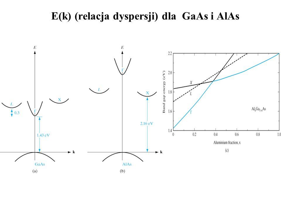 E(k) (relacja dyspersji) dla GaAs i AlAs