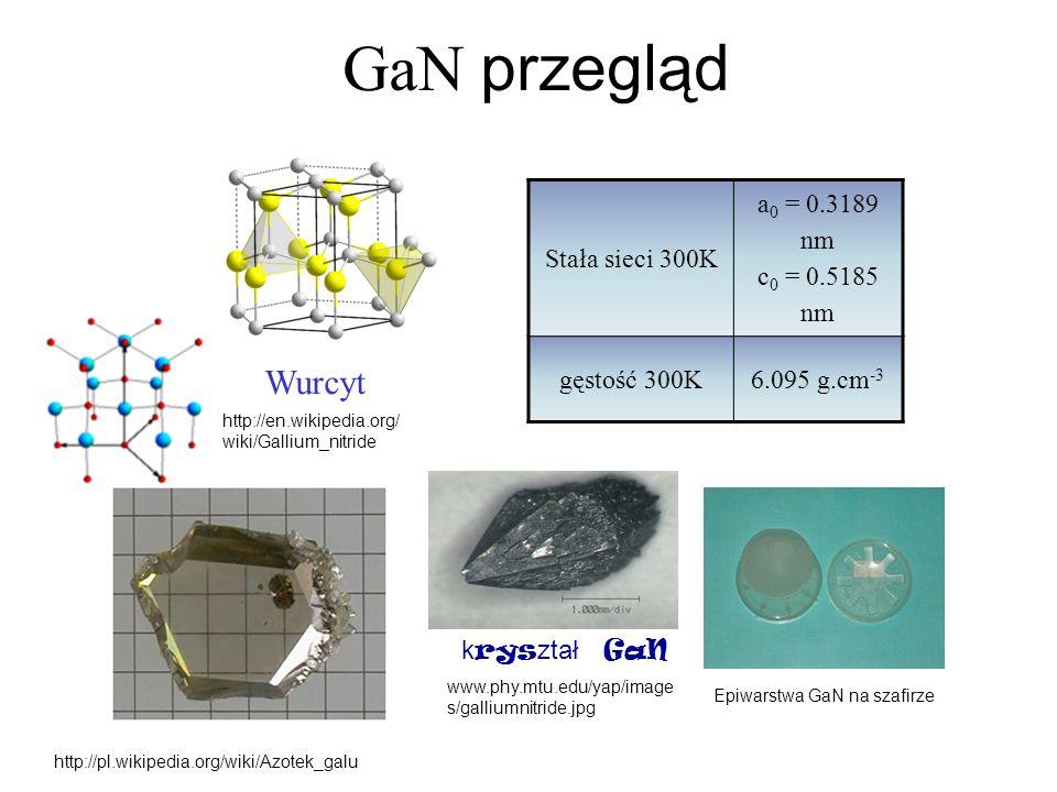 GaN przegląd k rys ztał GaN www.phy.mtu.edu/yap/image s/galliumnitride.jpg http://en.wikipedia.org/ wiki/Gallium_nitride Stała sieci 300K a 0 = 0.3189