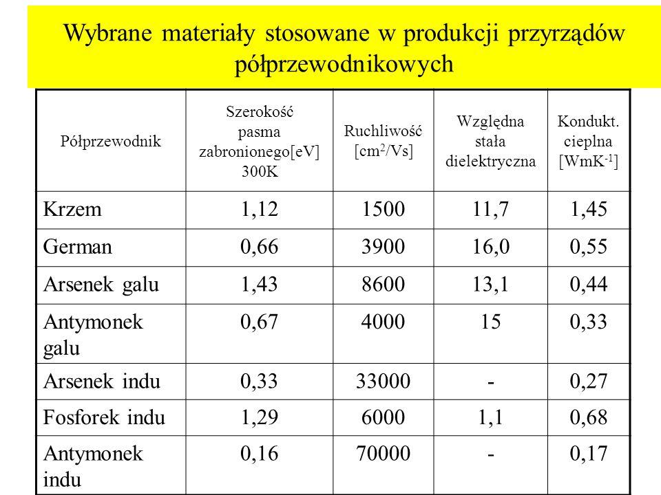 Wybrane materiały stosowane w produkcji przyrządów półprzewodnikowych Półprzewodnik Szerokość pasma zabronionego[eV] 300K Ruchliwość [cm 2 /Vs] Względ
