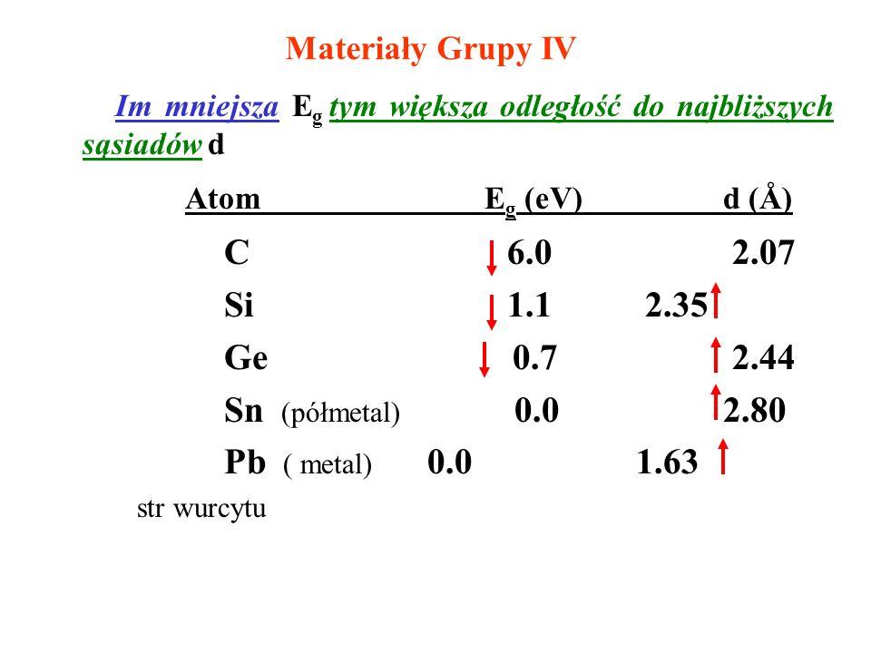 Materiały Grupy IV Im mniejsza E g tym większa odległość do najbliższych sąsiadów d Atom E g (eV) d (Å) C 6.0 2.07 Si 1.1 2.35 Ge 0.7 2.44 Sn (półmeta