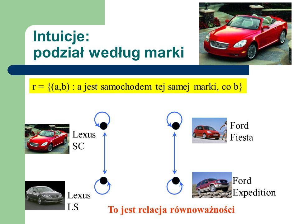 Intuicje: podział według marki Ford Fiesta Ford Expedition Lexus SC Lexus LS r = {(a,b) : a jest samochodem tej samej marki, co b} To jest relacja rów