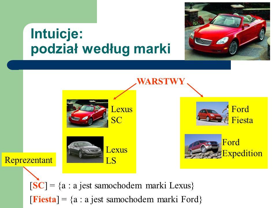 Intuicje: podział według marki Ford Fiesta Ford Expedition Lexus SC Lexus LS WARSTWY [Fiesta] = {a : a jest samochodem marki Ford} [SC] = {a : a jest