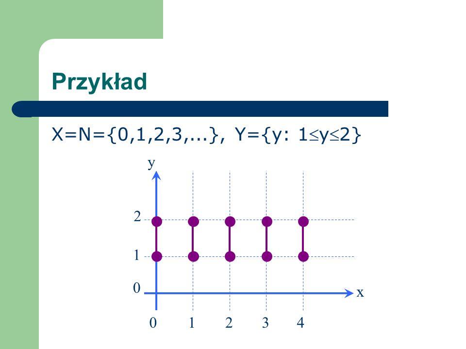 Przykład X=N={0,1,2,3,...}, Y={y: 1y2} 2 2 0 3401 1 x y