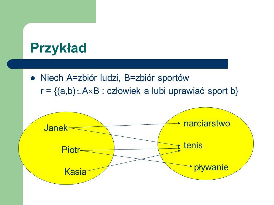 Przykład Niech A=zbiór ludzi, B=zbiór sportów r = {(a,b) A B : człowiek a lubi uprawiać sport b} Janek Piotr Kasia narciarstwo tenis pływanie