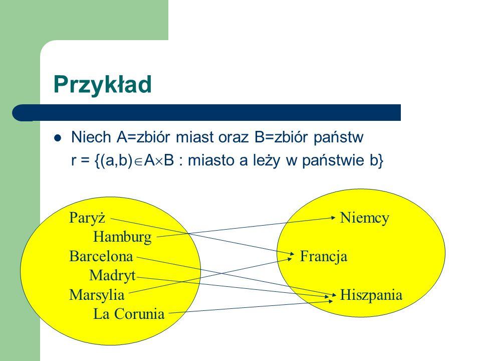 Przykład Niech A=B=zbiór państw r = {(a,b) A B : państwo a graniczy z państwem b} Niemcy Francja Polska Austria Czechy Niemcy Francja Polska Austria Czechy
