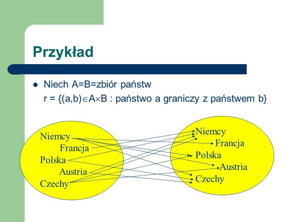 Przykład Niech A=B=zbiór państw r = {(a,b) A B : państwo a graniczy z państwem b} Niemcy Francja Polska Austria Czechy Niemcy Francja Polska Austria C