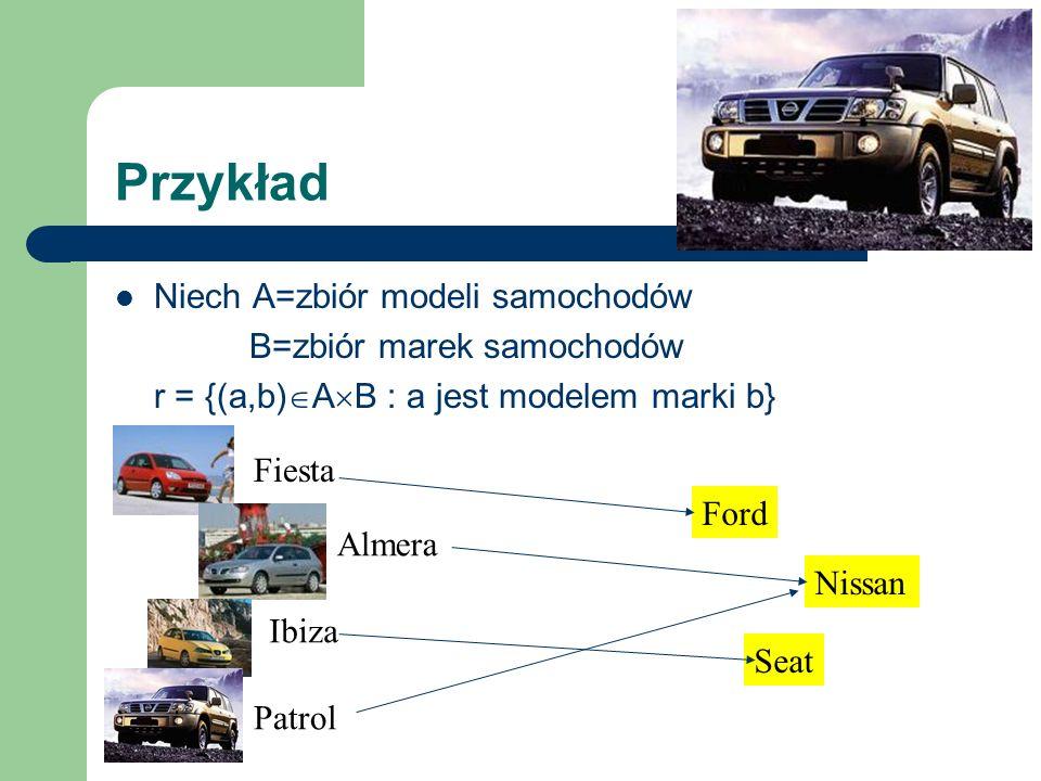 Przykład Niech A=zbiór modeli samochodów B=zbiór marek samochodów r = {(a,b) A B : a jest modelem marki b} Fiesta Ford Almera Patrol Nissan Ibiza Seat