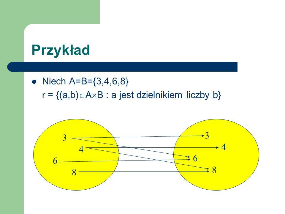 Przykład Niech A=B={3,4,6,8} r = {(a,b) A B : a jest dzielnikiem liczby b} 3 4 6 8 3 4 6 8