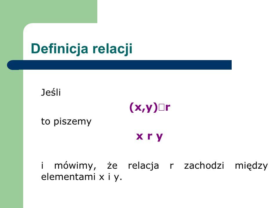 Sposoby reprezentacji Niech A=B={Niemcy, Francja, Polska, Austria, Czechy} r = {(a,b) A B : państwo a graniczy z państwem b} Niemcy Francja Polska Austria Czechy Niemcy Francja Polska Austria Czechy
