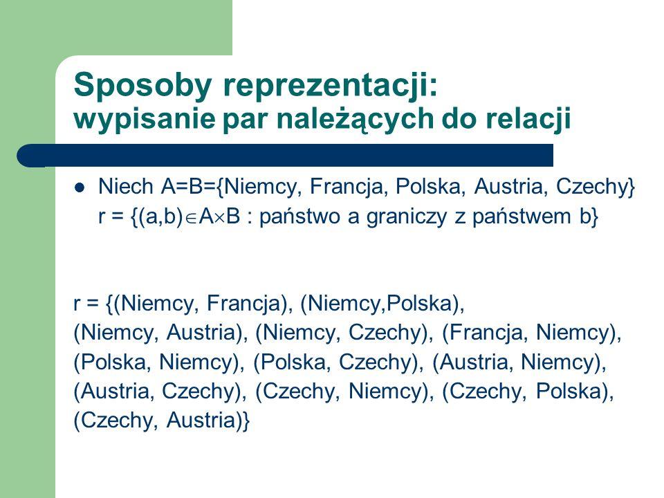 Sposoby reprezentacji: tabelka (macierz) Niech A=B={Niemcy, Francja, Polska, Austria, Czechy} r = {(a,b) A B : państwo a graniczy z państwem b} NiemcyFrancjaPolskaAustriaCzechy Niemcy-++++ Francja+---- Polska+---+ Austria+---+ Czechy+-++-