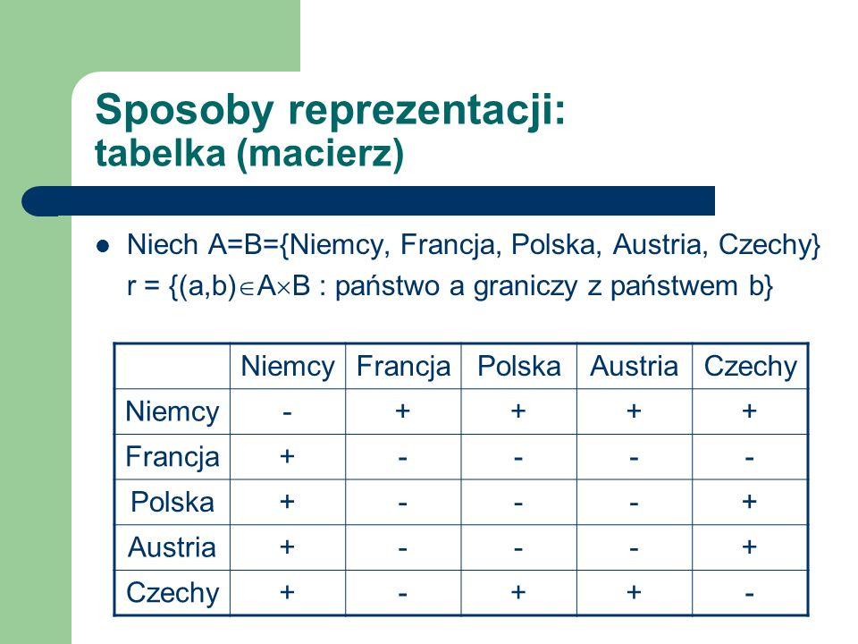 Sposoby reprezentacji: graf Niech A=B={Niemcy, Francja, Polska, Austria, Czechy} r = {(a,b) A B : państwo a graniczy z państwem b} Niemcy Francja Czechy Polska Austria