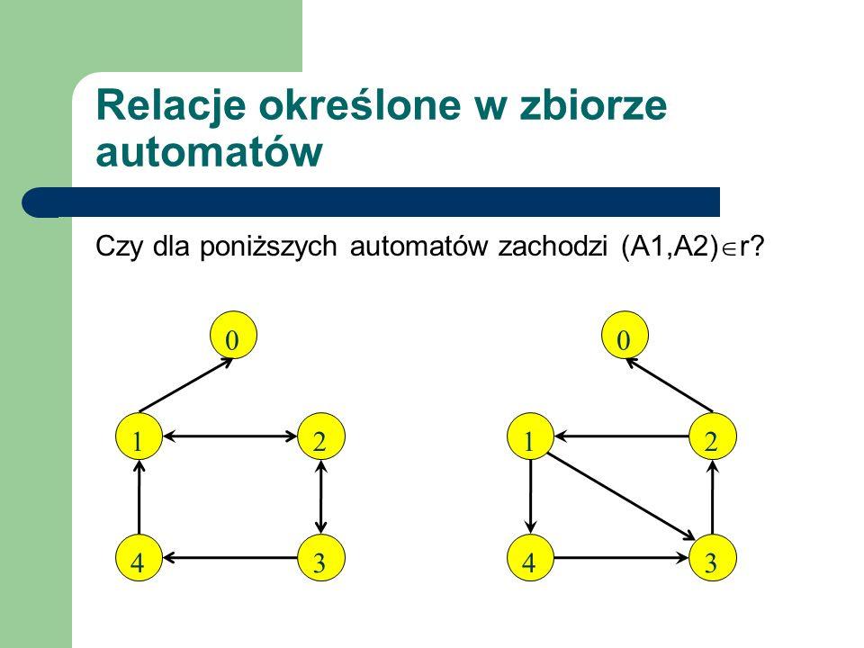Czy dla poniższych automatów zachodzi (A1,A2) r? 0 Relacje określone w zbiorze automatów 1 4 2 3 0 1 4 2 3