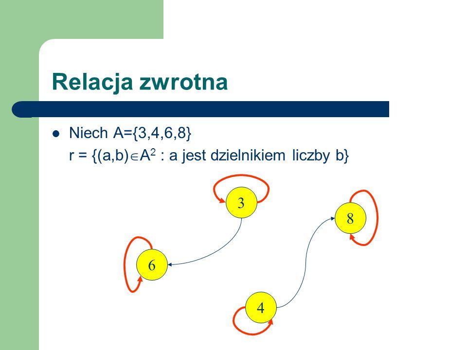 Relacja zwrotna Niech A={3,4,6,8} r = {(a,b) A 2 : a jest dzielnikiem liczby b} Relacja jest zwrotna, bo dla każdego a A, (a,a) r (3,3) r, (4,4) r, (6,6) r, (8,8) r