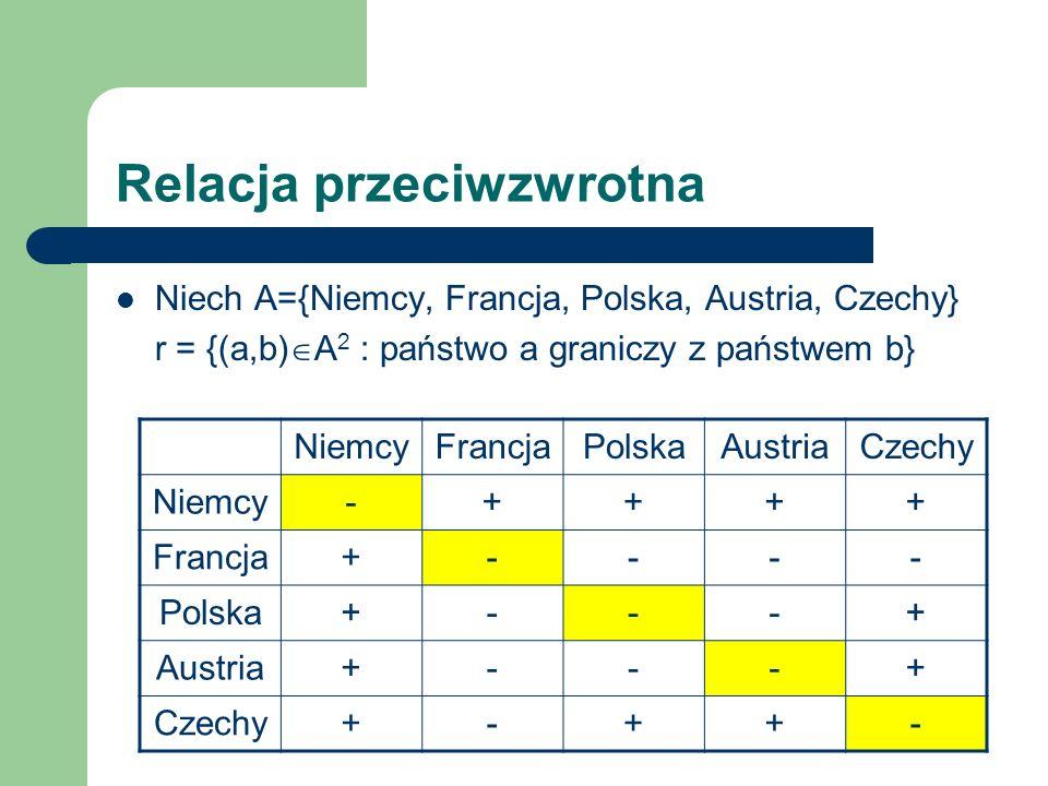 Relacja przeciwzwrotna Niech A={Niemcy, Francja, Polska, Austria, Czechy} r = {(a,b) A 2 : państwo a graniczy z państwem b} Relacja jest przeciwzwrotna, bo dla każdego a A, (a,a) r (Niemcy, Niemcy) r, (Francja, Francja) r, (Polska, Polska) r, (Austria,Austria) r, (Czechy, Czechy) r