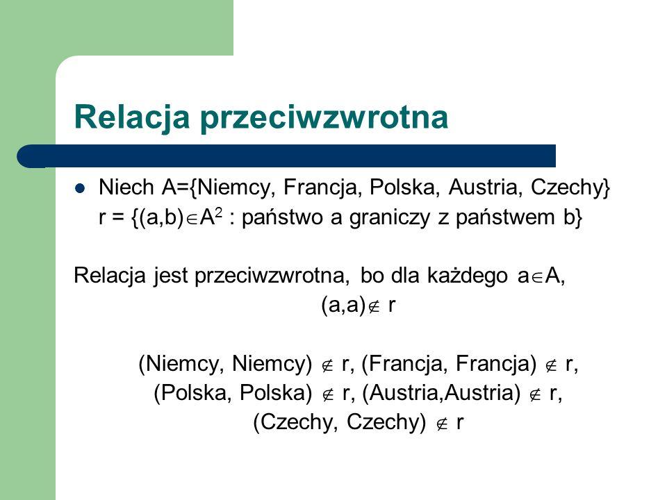 Relacja przeciwzwrotna Niech A={Niemcy, Francja, Polska, Austria, Czechy} r = {(a,b) A 2 : państwo a graniczy z państwem b} Relacja jest przeciwzwrotn