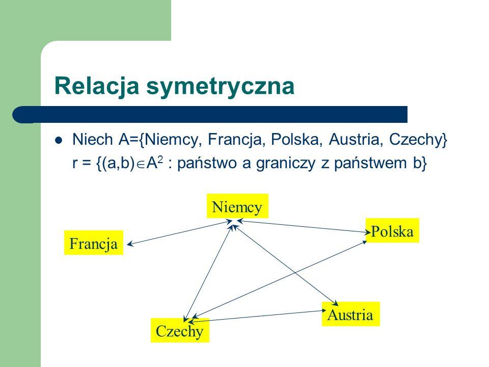 Relacja symetryczna Niech A={Niemcy, Francja, Polska, Austria, Czechy} r = {(a,b) A 2 : państwo a graniczy z państwem b} NiemcyFrancjaPolskaAustriaCzechy Niemcy-++++ Francja+---- Polska+---+ Austria+---+ Czechy+-++-