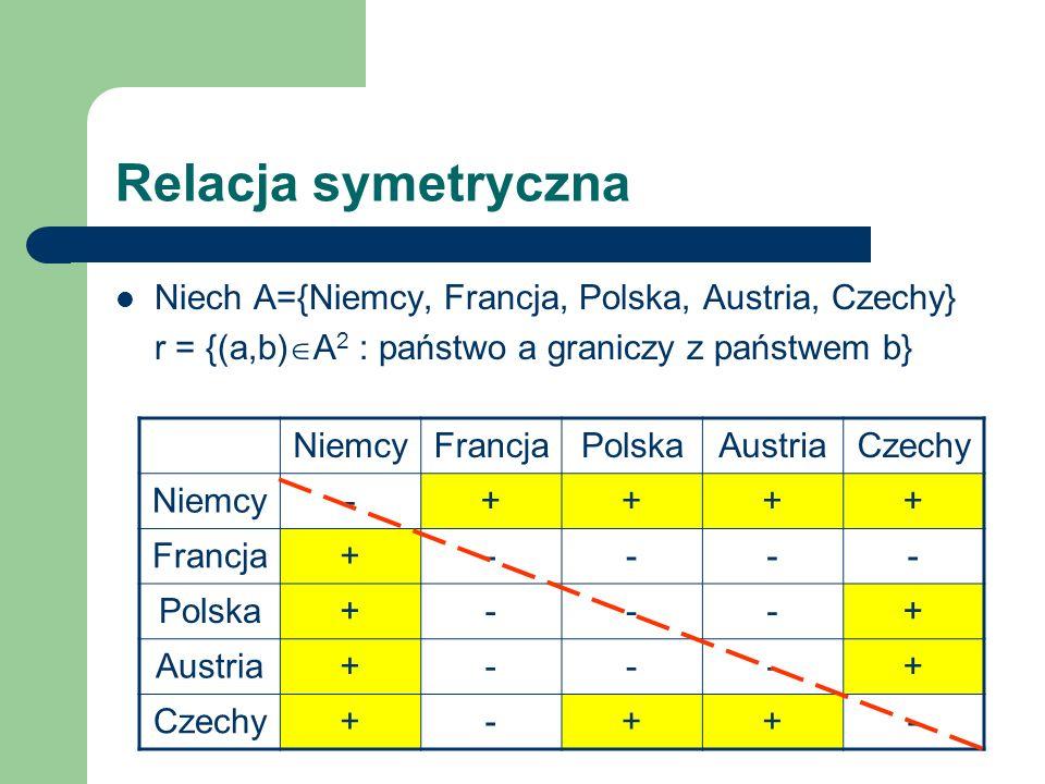 Relacja symetryczna Niech A={Niemcy, Francja, Polska, Austria, Czechy} r = {(a,b) A 2 : państwo a graniczy z państwem b} Relacja jest symetryczna, bo dla każdego a, b A, jeśli a graniczy z b, to b graniczy z a tzn.