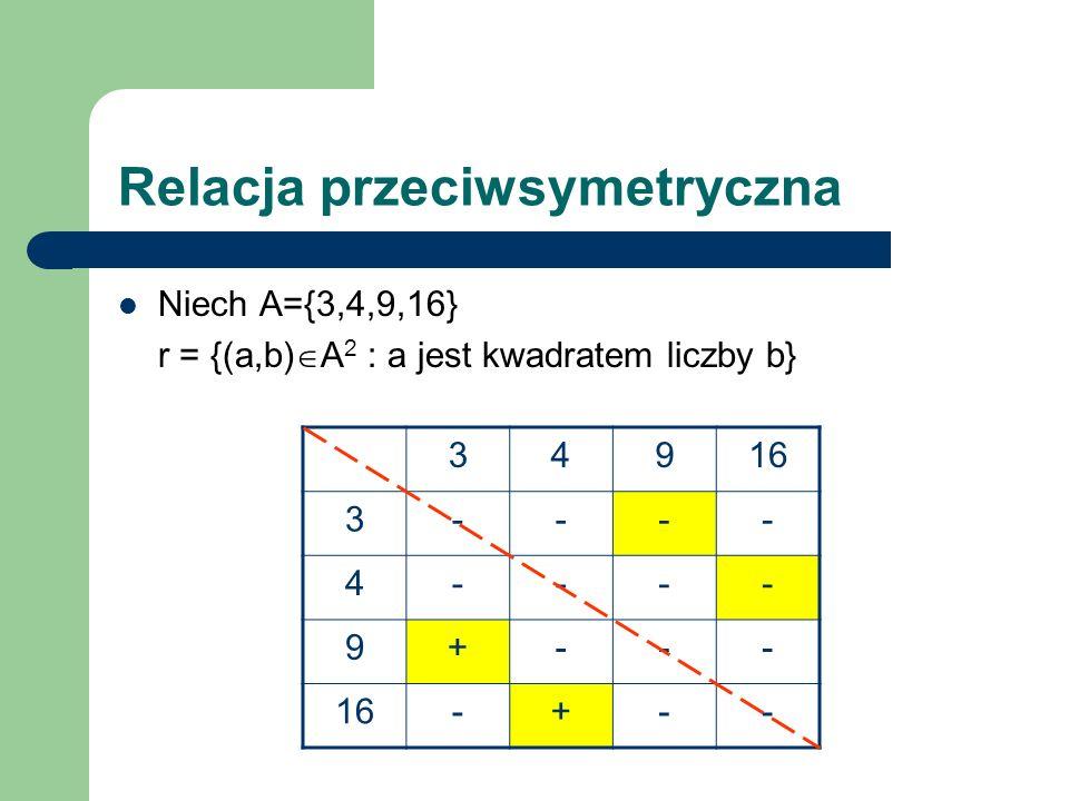 Relacja przeciwsymetryczna Niech A={3,4,9,16} r = {(a,b) A 2 : a jest kwadratem liczby b} Relacja jest przeciwsymetryczna, bo dla każdego a,b A, jeśli a jest kwadratem liczby b, to b nie jest kwadratem liczby a tzn.