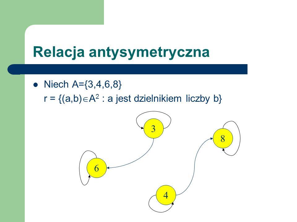 Relacja antysymetryczna Niech A={3,4,6,8} r = {(a,b) A 2 : a jest dzielnikiem liczby b} 3468 3+-+- 4-+-+ 6--+- 8---+
