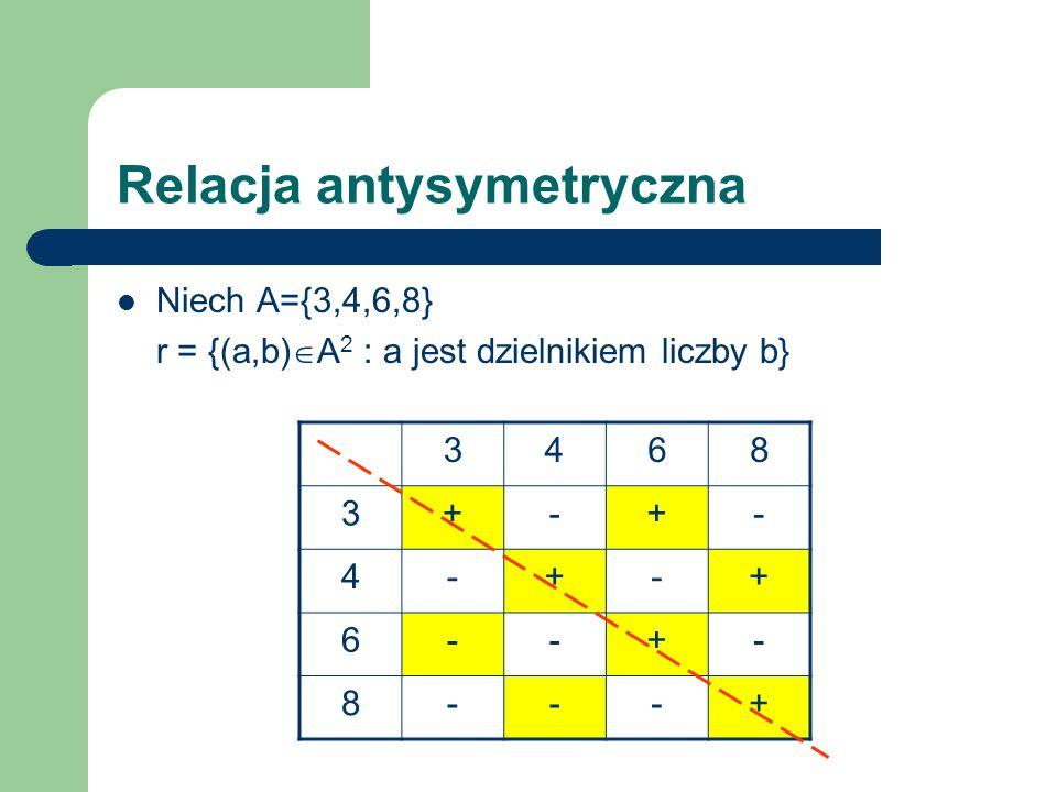 Relacja antysymetryczna Niech A={3,4,6,8} r = {(a,b) A 2 : a jest dzielnikiem liczby b} Relacja jest antysymetryczna, bo dla każdego a,b A, jeśli a jest dzielnikiem liczby b i b jest dzielnikiem liczby a, to a=b tzn.