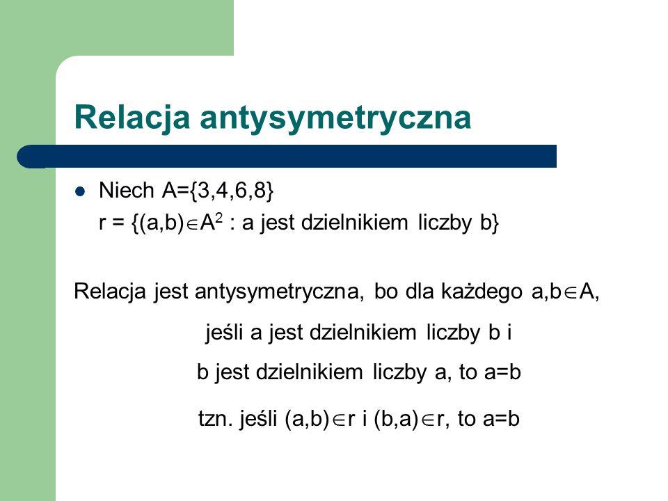 Relacja antysymetryczna Niech A={3,4,6,8} r = {(a,b) A 2 : a jest dzielnikiem liczby b} Relacja jest antysymetryczna, bo dla każdego a,b A, jeśli a je