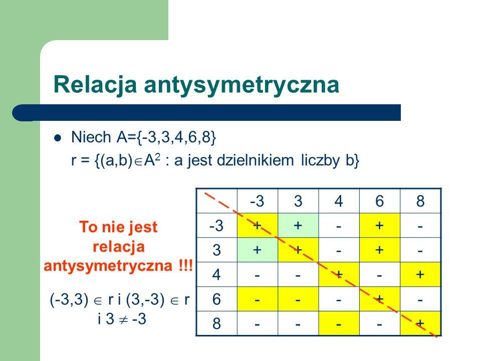 -33468 ++-+- 3++-+- 4--+-+ 6---+- 8----+ Relacja antysymetryczna Niech A={-3,3,4,6,8} r = {(a,b) A 2 : a jest dzielnikiem liczby b} To nie jest relacj