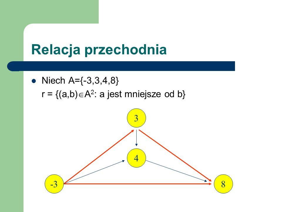 Relacja przechodnia Niech A={-3,3,4,8} r = {(a,b) A 2 : a jest mniejsze od b} Relacja jest przechodnia, bo dla każdego a,b,c A, jeśli a jest mniejsze od b i b jest mniejsze od c, to a jest mniejsze od c tzn.
