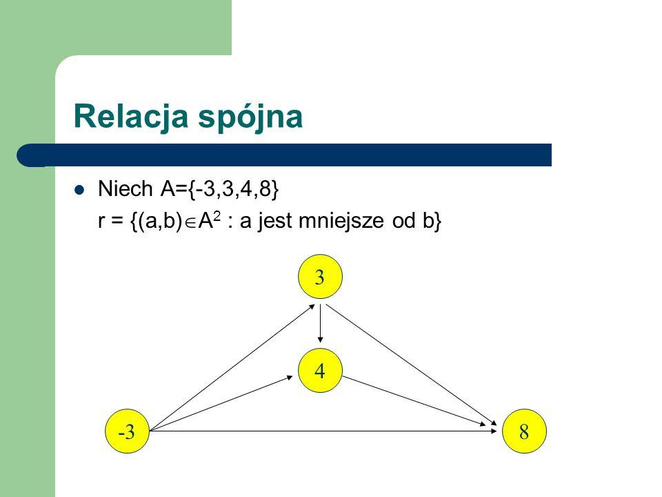 Relacja spójna Niech A={-3,3,4,8} r = {(a,b) A 2 : a jest mniejsze od b} Relacja jest spójna, bo dla każdego a,b A, albo a jest mniejsze od b albo b jest mniejsze od a albo a=b tzn.