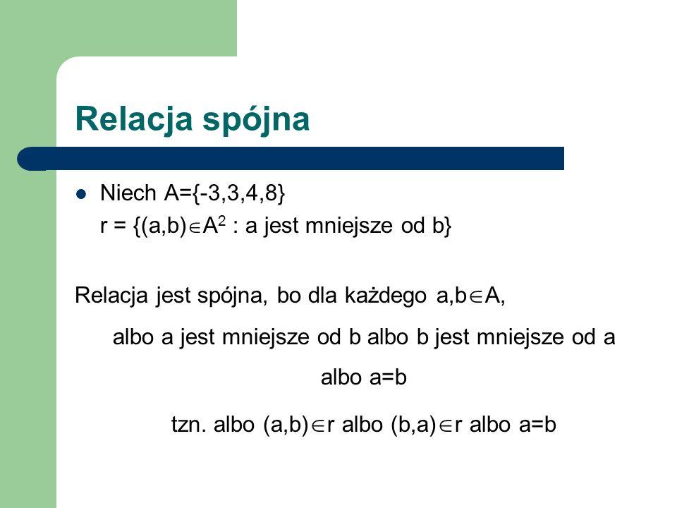 Relacja spójna Niech A={-3,3,4,8} r = {(a,b) A 2 : a jest mniejsze od b} Relacja jest spójna, bo dla każdego a,b A, albo a jest mniejsze od b albo b j