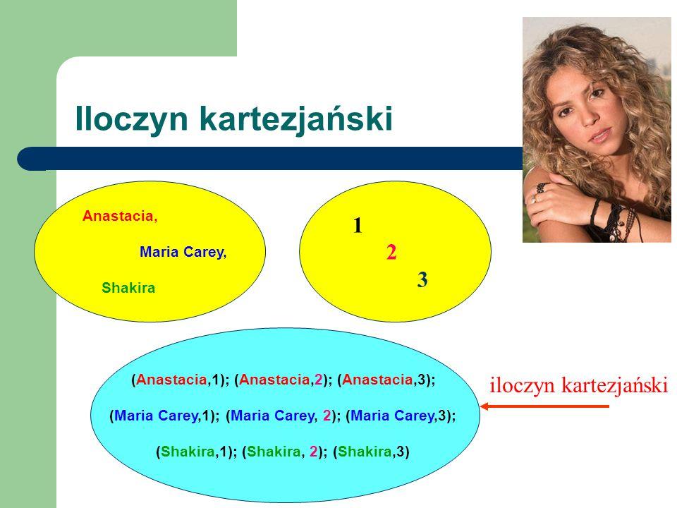 Iloczyn kartezjański Anastacia, Maria Carey, Shakira 1 2 3 (Anastacia,1); (Anastacia,2); (Anastacia,3); (Maria Carey,1); (Maria Carey, 2); (Maria Care