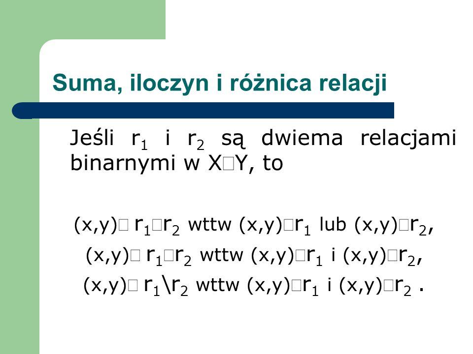 Suma, iloczyn i różnica relacji Jeśli r 1 i r 2 są dwiema relacjami binarnymi w XY, to (x,y) r 1 r 2 wttw (x,y) r 1 lub (x,y) r 2, (x,y) r 1 r 2 wttw