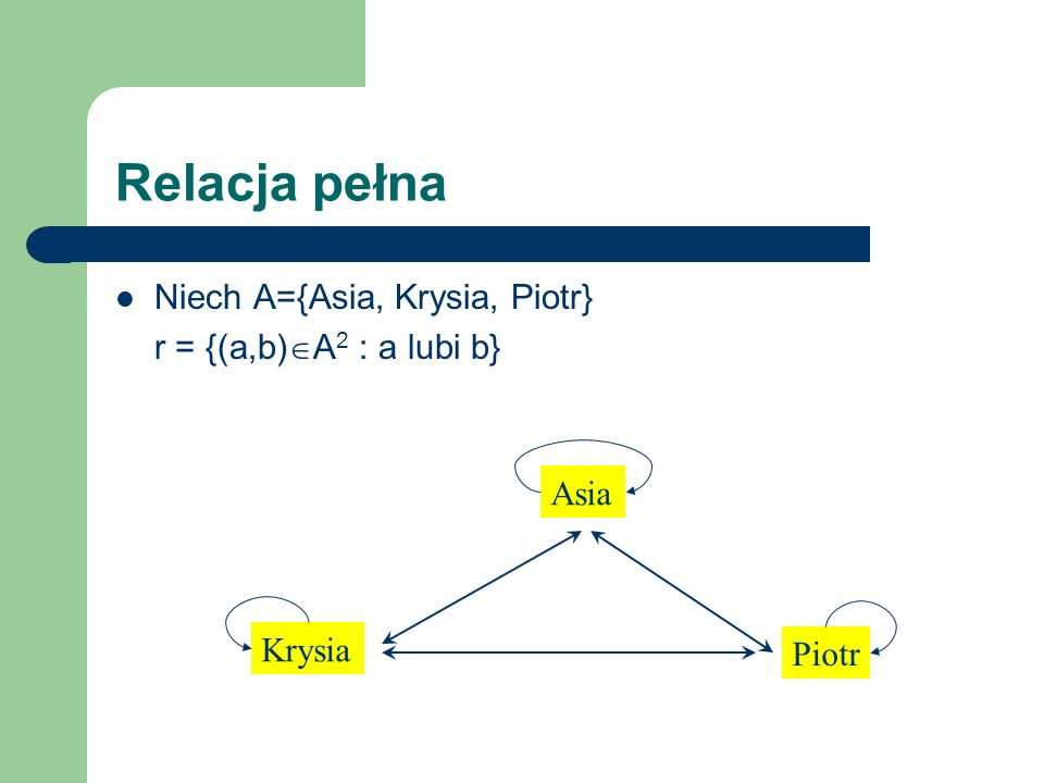 Relacja pełna Niech A={Asia, Krysia, Piotr} r = {(a,b) A 2 : a lubi b} Asia Krysia Piotr