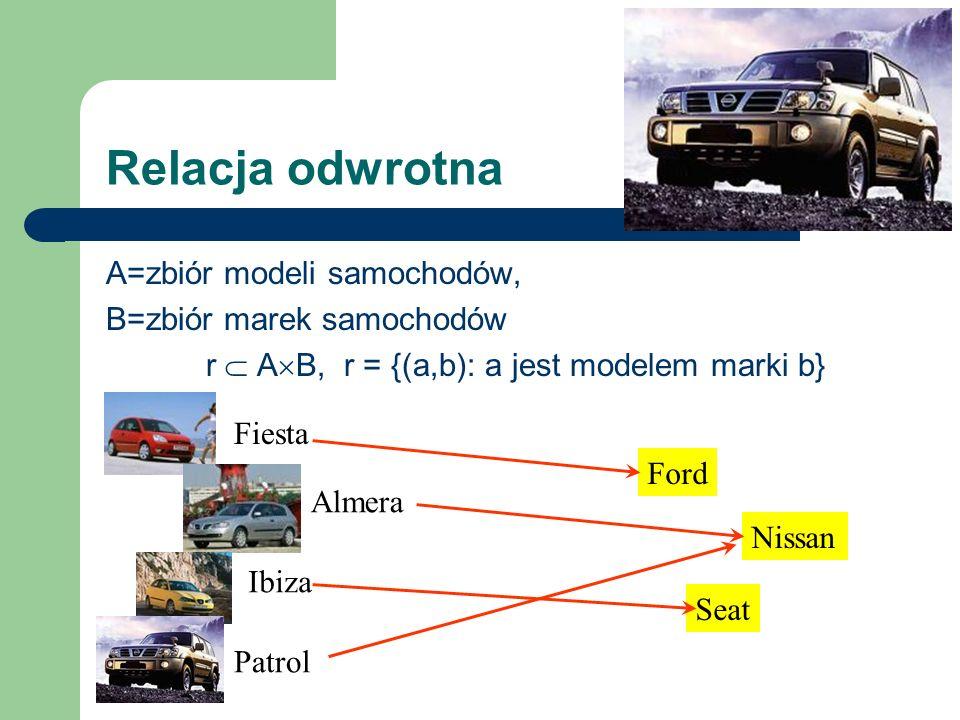 Relacja odwrotna A=zbiór modeli samochodów, B=zbiór marek samochodów r -1 B A, r -1 = {(b,a): b jest marką modelu a} Fiesta Ford Almera Patrol Nissan Ibiza Seat Relacja odwrotna do relacji r