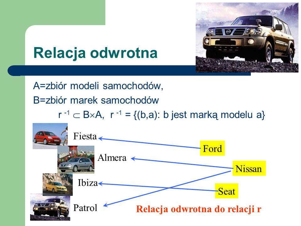 Relacja odwrotna A=zbiór modeli samochodów, B=zbiór marek samochodów r -1 B A, r -1 = {(b,a): b jest marką modelu a} Fiesta Ford Almera Patrol Nissan
