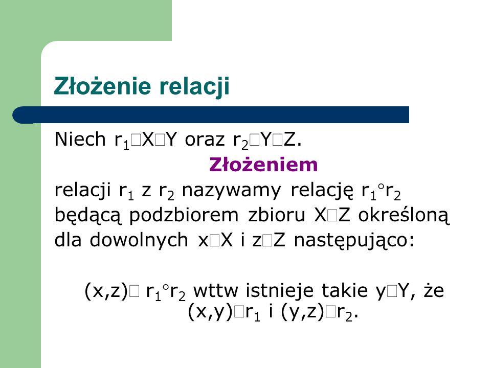 Złożenie relacji Niech r 1XY oraz r 2YZ. Złożeniem relacji r 1 z r 2 nazywamy relację r 1r 2 będącą podzbiorem zbioru XZ określoną dla dowolnych xX i
