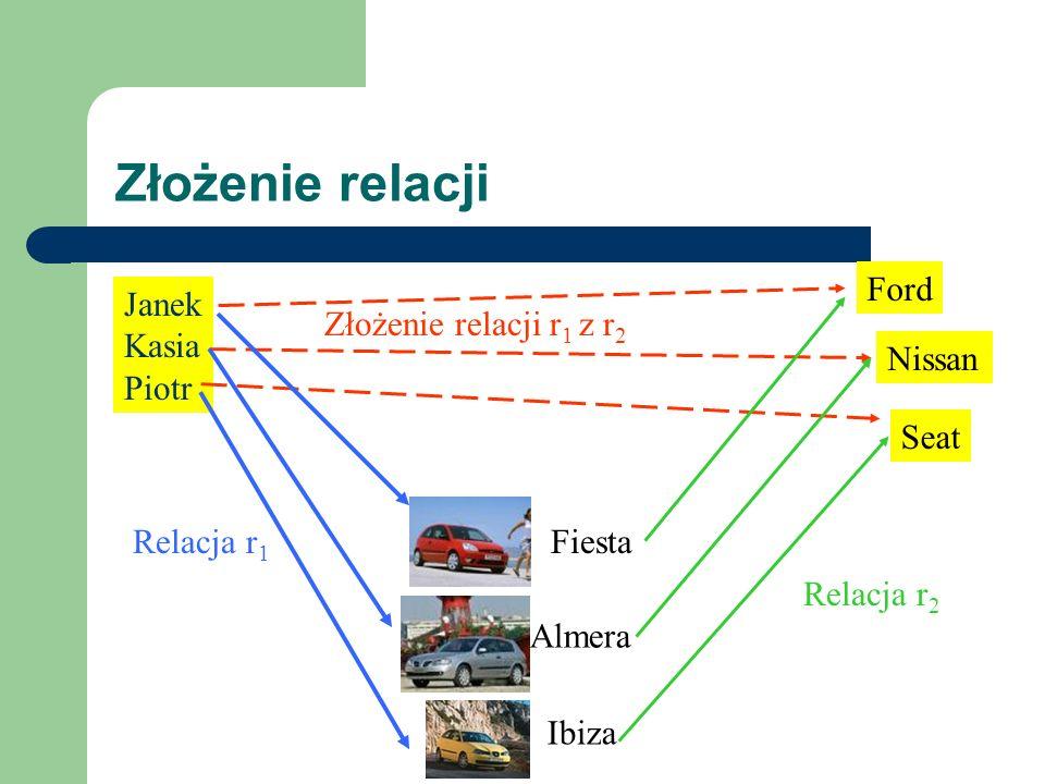 Złożenie relacji Fiesta Almera Ibiza Ford Nissan Seat Janek Kasia Piotr Złożenie relacji r 1 z r 2 Relacja r 1 Relacja r 2