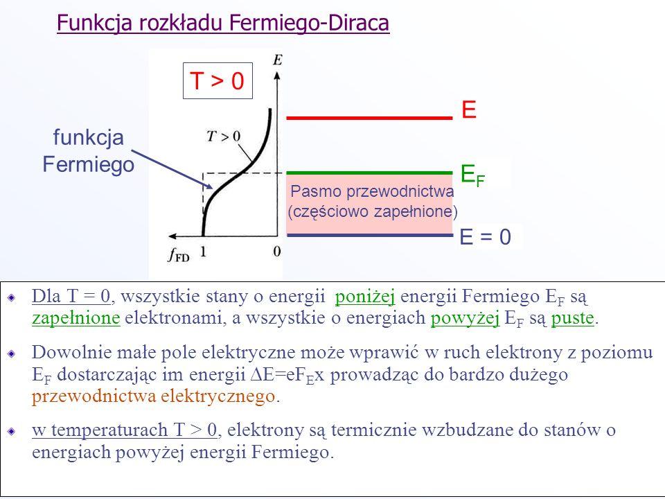 listopad 2002 Slide 10 Dla T = 0, wszystkie stany o energii poniżej energii Fermiego E F są zapełnione elektronami, a wszystkie o energiach powyżej E