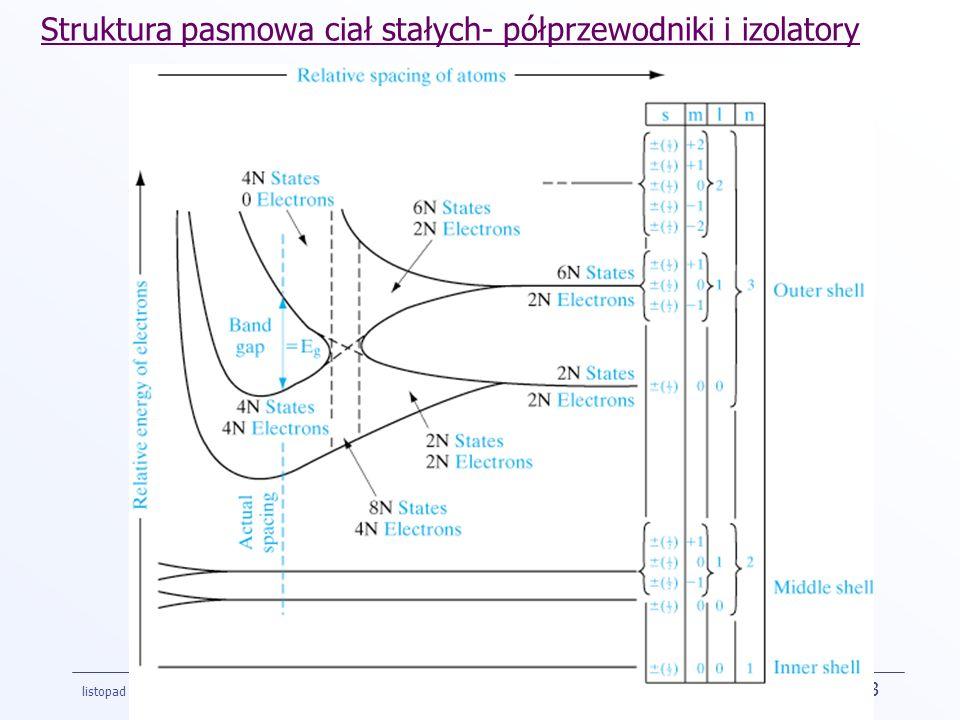 listopad 2002 Slide 13 Struktura pasmowa ciał stałych- półprzewodniki i izolatory