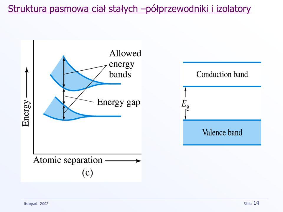 listopad 2002 Slide 14 Struktura pasmowa ciał stałych –półprzewodniki i izolatory