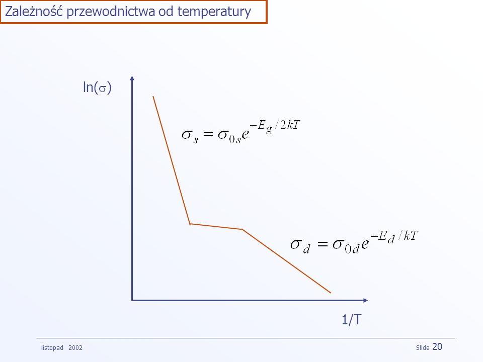 listopad 2002 Slide 20 Zależność przewodnictwa od temperatury ln( ) 1/T