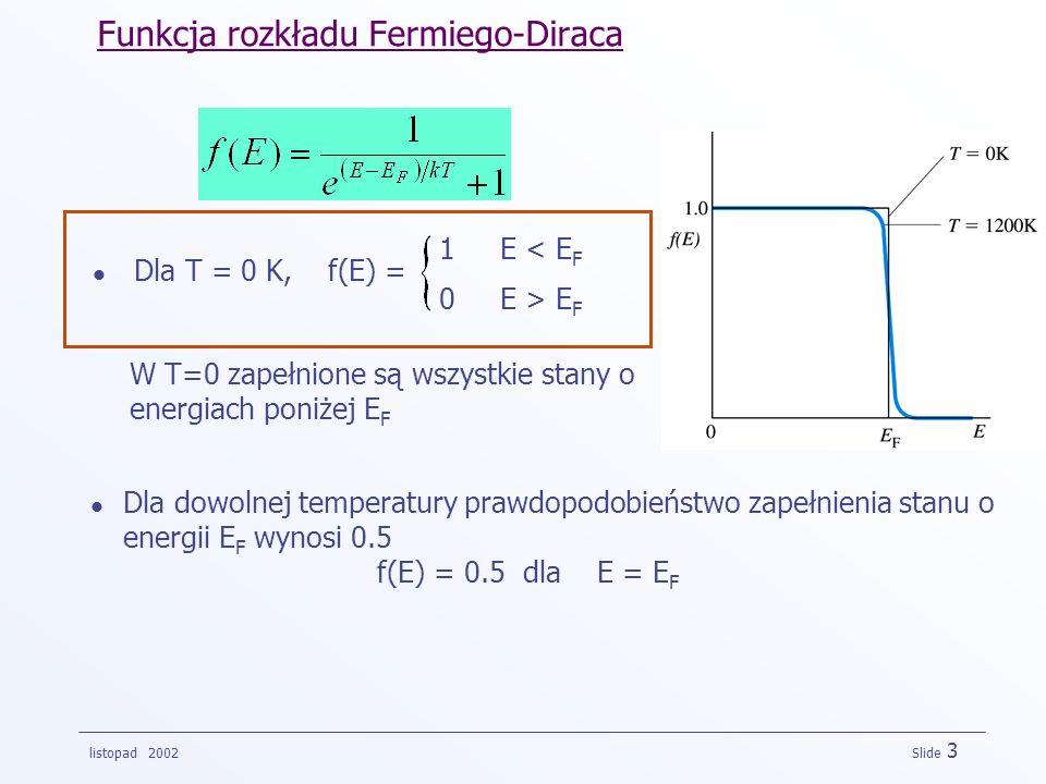 listopad 2002 Slide 3 Funkcja rozkładu Fermiego-Diraca Dla T = 0 K, f(E) = 1 E < E F 0 E > E F W T=0 zapełnione są wszystkie stany o energiach poniżej