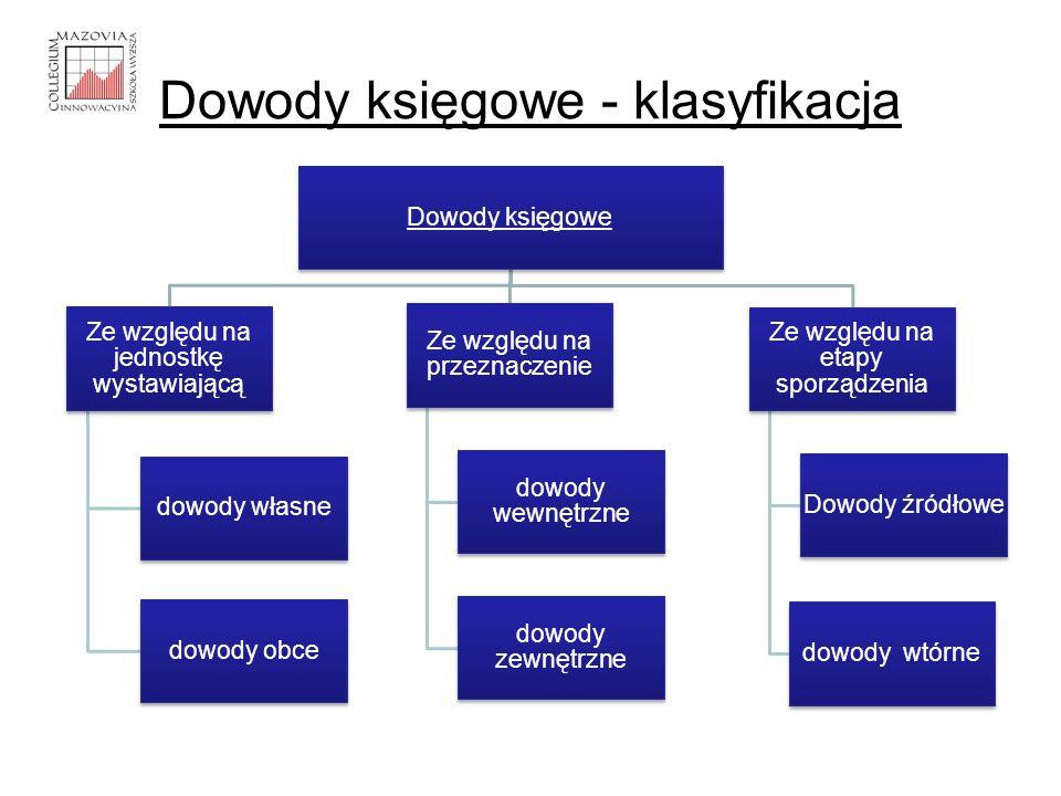 Dowody księgowe - klasyfikacja Dowody księgowe Ze względu na jednostkę wystawiającą dowody własne dowody obce Ze względu na przeznaczenie dowody wewnę